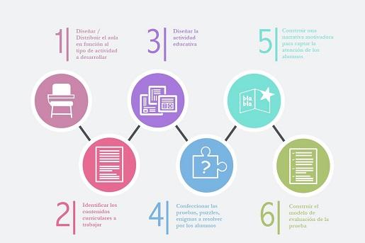 infografia fases del aprendizaje basado en procesos