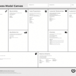 ¿Qué es el modelo canvas?
